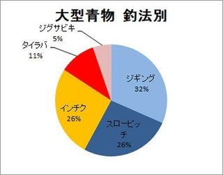 20180218大型青物釣果釣法別.jpg