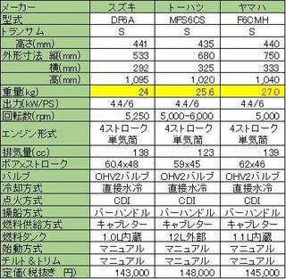 6馬力エンジン比較.jpg